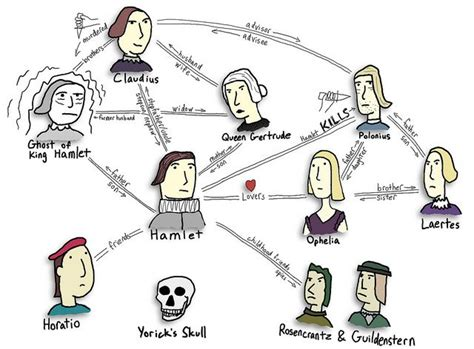 the themes of hamlet pdf hamlet character map by danallison via flickr setworks