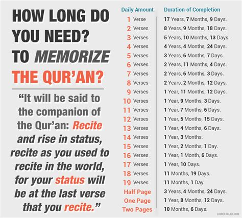 what you need to do when design your own house master how long do you need to memorise the entire qur an ilmfeed
