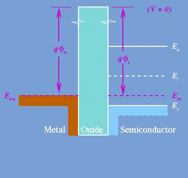 mos capacitor mode of operation fetmode t