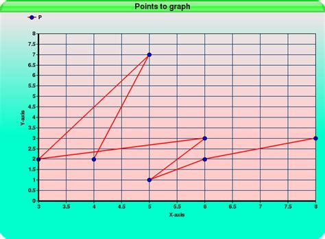 plotting graph plot points on a graph steps exles math