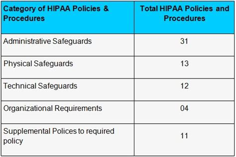 hipaa hitech policy templates complete 2015 hipaa security policies procedure templates
