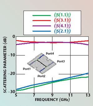 capacitor model in hfss capacitor model in hfss 28 images evaluation of electromagnetic modeling tools hfss