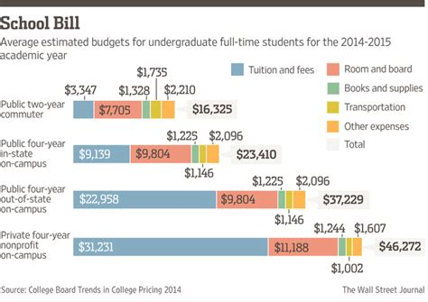 does tuition and fees include room and board chart what does college cost in 2014 15