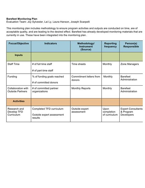 monitoring and evaluation work plan template monitoring plan joseph scarpelli mph