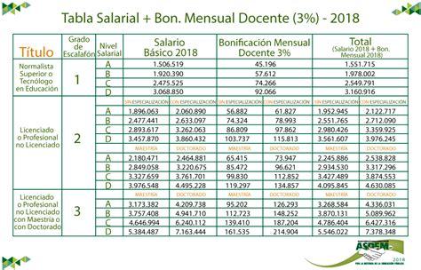 tabla salarial decreto 2277 2015 nominas escala salarial docentes tabla salarial docentes