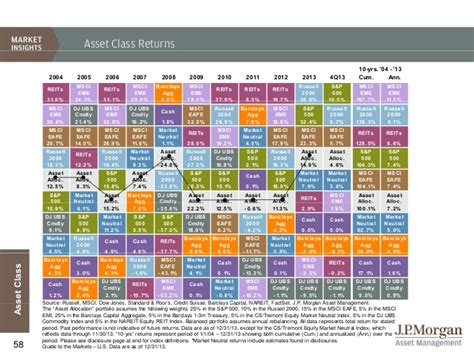 jp guide to markets jpm guide to the markets