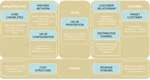 business operating model template steve blank what s a startup first principles the 20 minute business plan business model canvas made easy