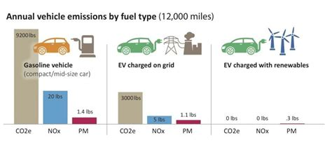 Car Fuel Types In Usa by Vehicles And Equipment Minnesota Pollution Agency