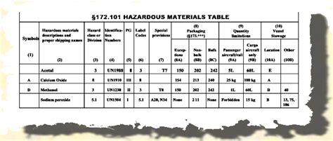 49 Cfr Hazmat Table by Hazardous Materials