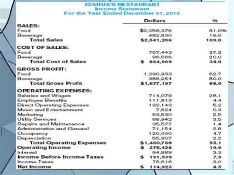 Income Statement Balance Sheet Income Statement And Balance Sheet Template