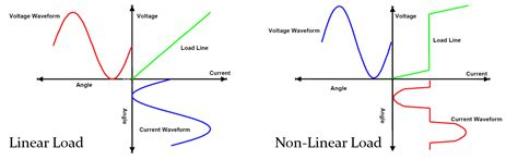 capacitor linear or nonlinear capacitor is linear or nonlinear 28 images lecture 3 capacitors linear and nonlinear ppt