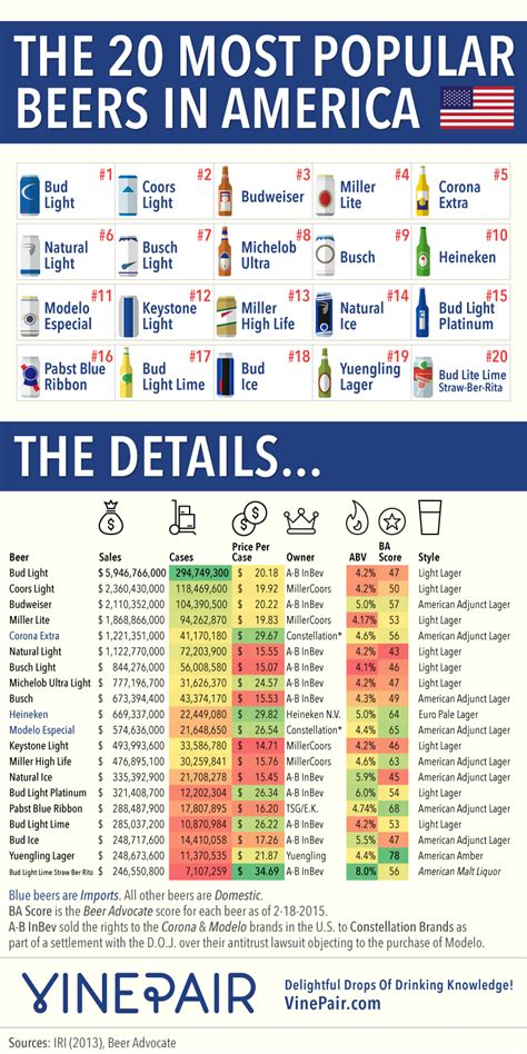most popular light the 20 most popular beers in america vinepair