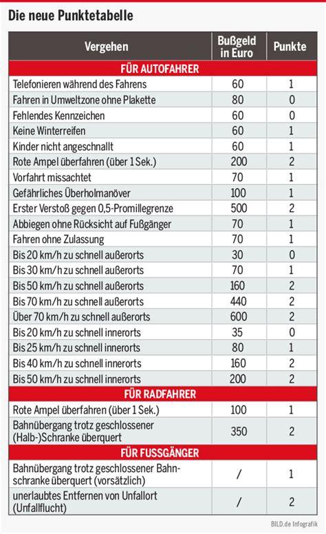 ab wann punkte in flensburg neues punktesystem in flensburg 141 000 autofahrer sind
