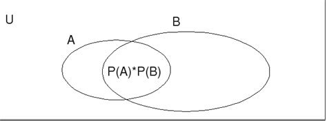 mutually exclusive venn diagram mutually exclusive exhaustive independent events illustrated on venn diagrams