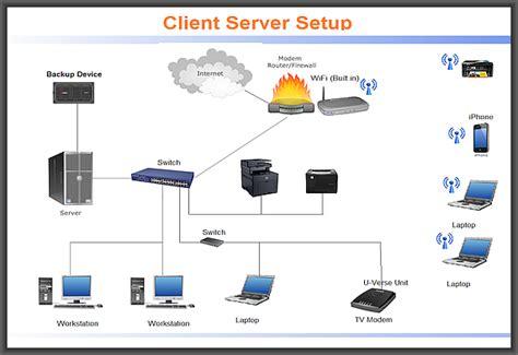 Networking Quickbooksrus