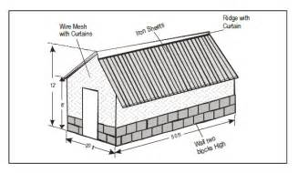 House Dimensions Poultry Farming In Kenya Layers House With Dimensions