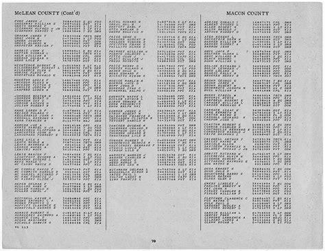 Macon County Divorce Records Macon County Illinois Genealogy Census Vital Records