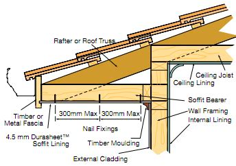 boxed layout definition figure 1 typical boxed eaves lining renos pinterest