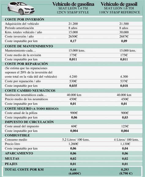 precios hacienda 2016 vehiculos precio kilometraje 2016 hacienda hotel hacienda taboada