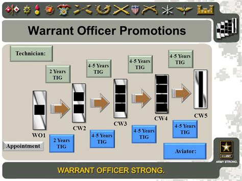 Army Officer Promotions by Special Operations Recruiting Battalion Fort Bragg Nc