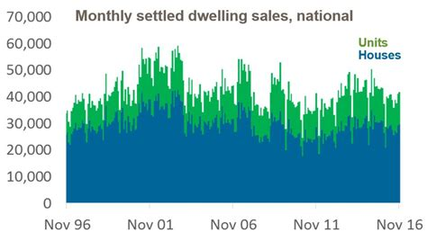 Mba 12 Months Adelaide by Adelaide Housing Market Update December 2016