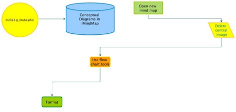conceptual diagrams conceptual diagrams in imindmap flow charts path