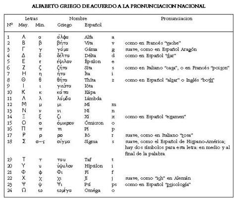 cadenas significado griego alfabeto griego espaol pictures tattoo tattooskid