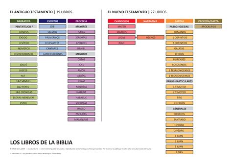 los libros de la biblia los libros de la biblia books of the bible spanish version visual unit