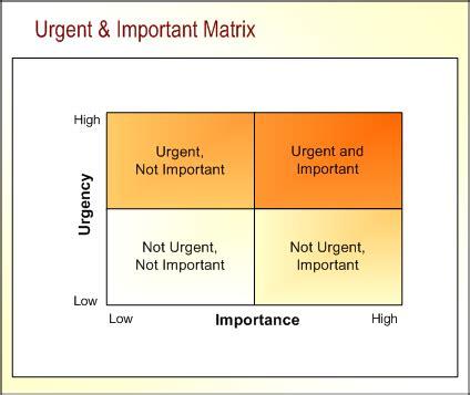 important urgent matrix template free ebooks the urgent important matrix