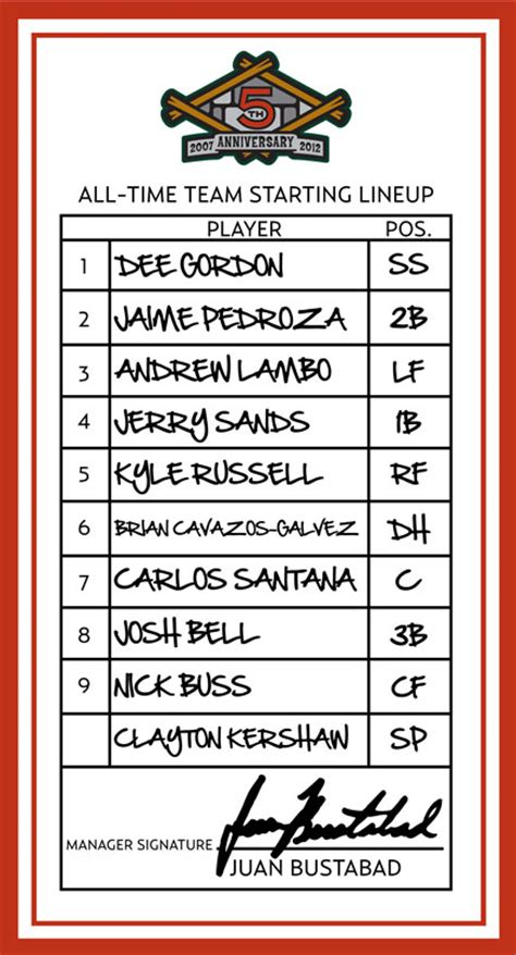 team roster card template all time team lineup card great lakes loons roster
