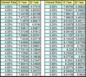 How Do You Become A Realtor rising interest rates a time to get off the homebuying fence