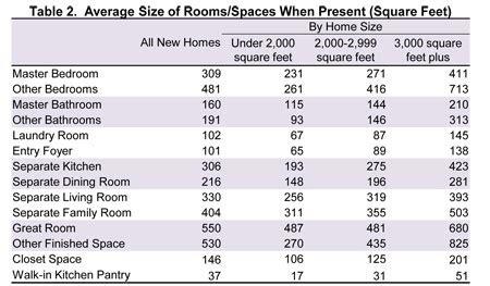 nahb spaces   homes