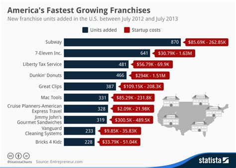 chart america s fastest growing franchises statista
