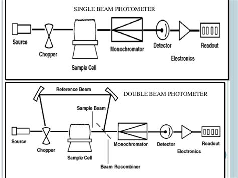 aas block diagram atomic absorption spectrophotometer