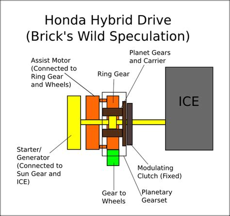 honda layout strategy honda hybrid drivetrain diagram wiring diagrams repair