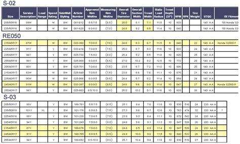 Tire Rack Ratings Chart by Ap1 Vs Ap2 Track Width Page 2 S2ki Honda S2000 Forums