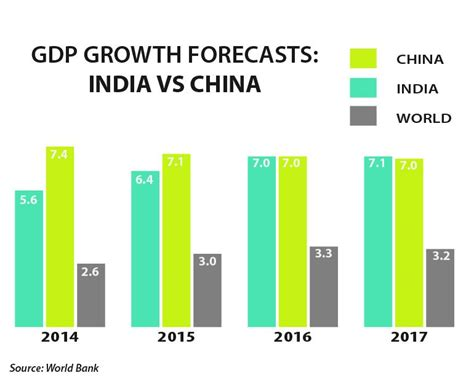 Indian Economy 2016 Essay by India Will Overtake China As World S Fastest Growing Major Economy By 2017 World Bank Says
