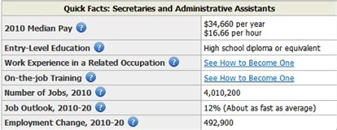 Salary For An Executive Assistant by Executive Assistant Salary By State Salary By State