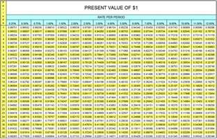 present value of 1 table accountingexplanation
