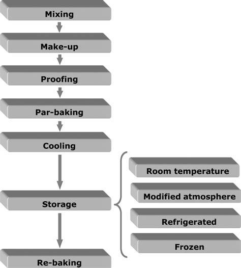 bread process flowchart par baked bread process flow chart