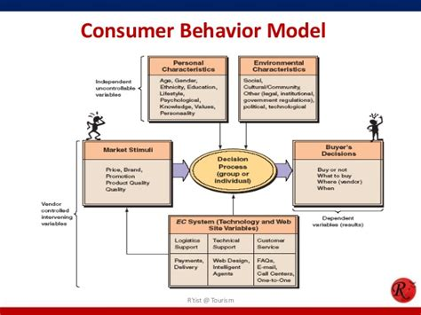 Consumer Behaviour consumer behavior