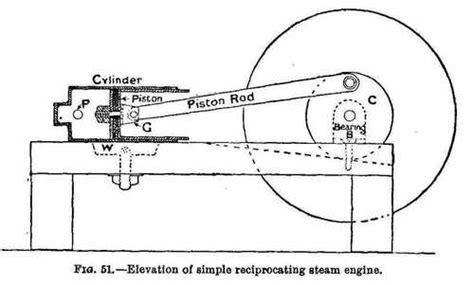 oscillating steam engine diagram simple piston engine question physics forums