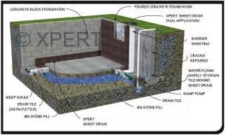 drain tile drain tile system drain tile installation