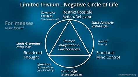 trivium method of thinking and learning dark negative and limited trivium language and reality