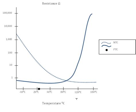 what is a ptc thermistor improving inrush current protection electronic products