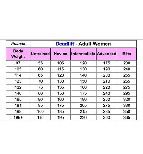 whats a good bench press weight 25 best ideas about deadlift women on pinterest dead
