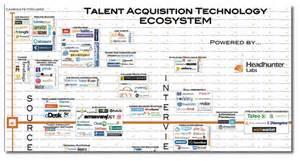 the recruitment technology landscape map job board