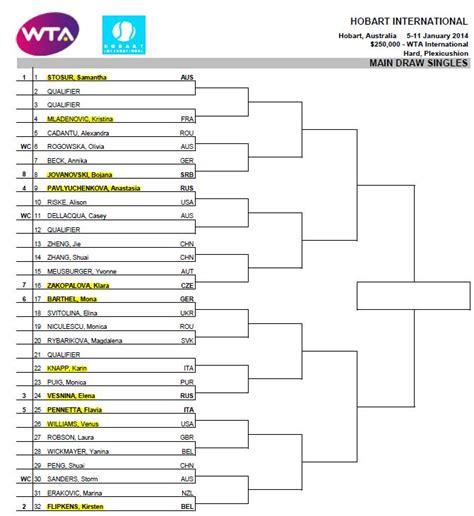 Calendario 8 Squadre Il Tennis Femminile Statistiche Di Tennis
