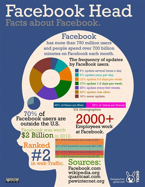 facts about infographic facts about npengage