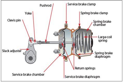 air brake parts diagram the official air brake handbook